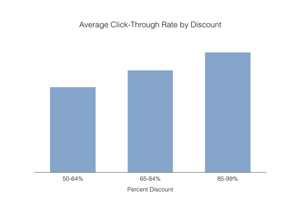 Average Click Through Rate by Discount