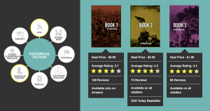 BookBub Selection Process