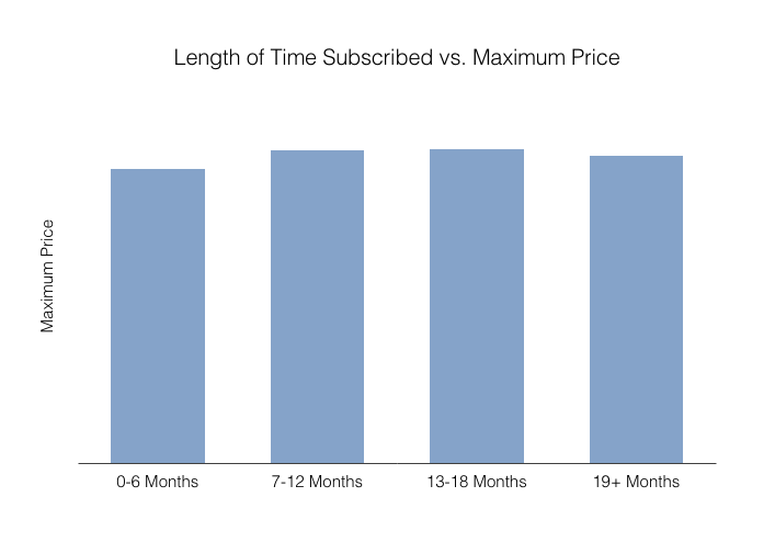 Length of time subscribed