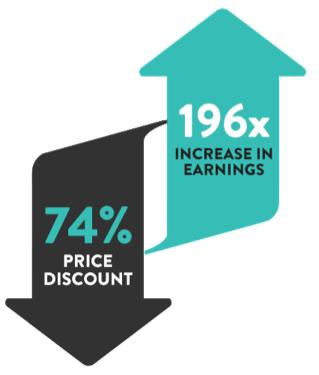 196x Increase in Earntings