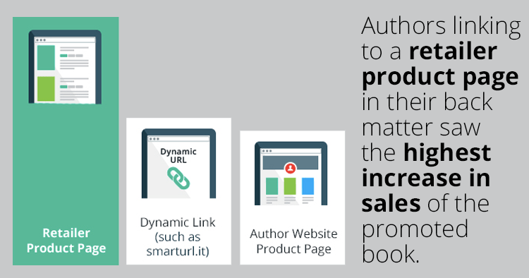 Linking to retailer product pages in the back matter leads to more book sales.