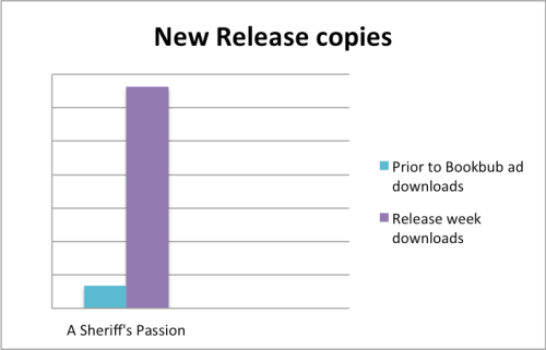 New Release Graph
