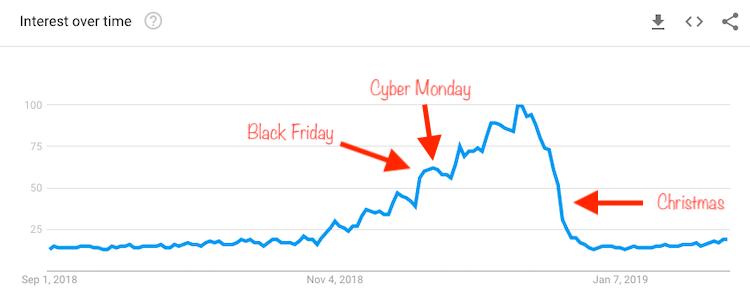 Gift Google Trends