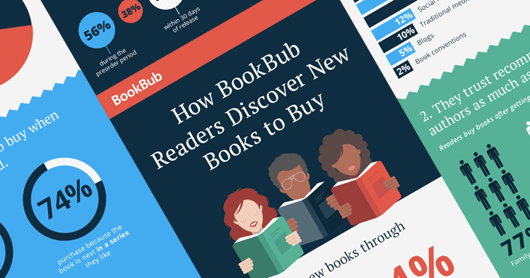 How Readers Discover New Books to Buy