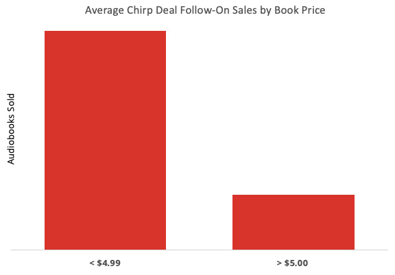 Chirp Deal Follow-On Sales by Book Price