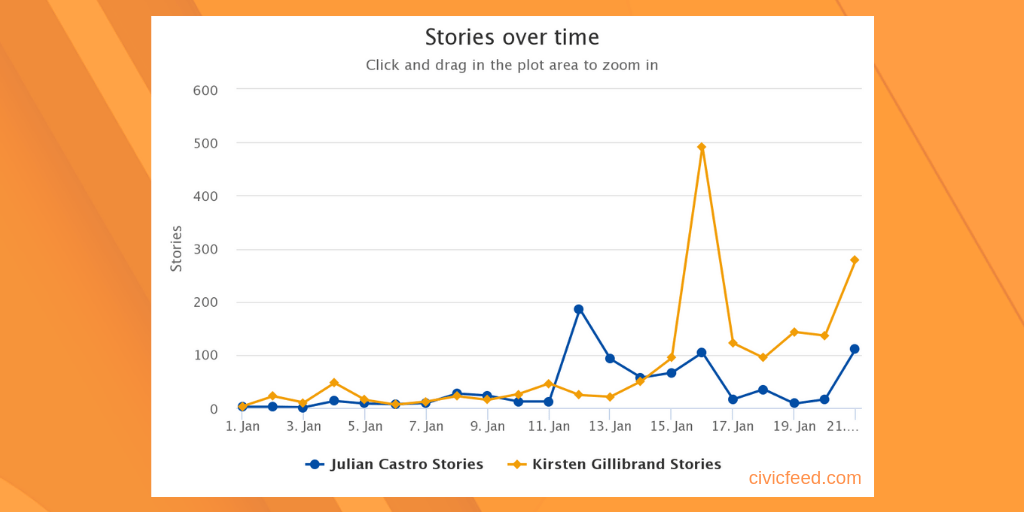 Gillibrand vs Castro – Who's winning the news cycle?