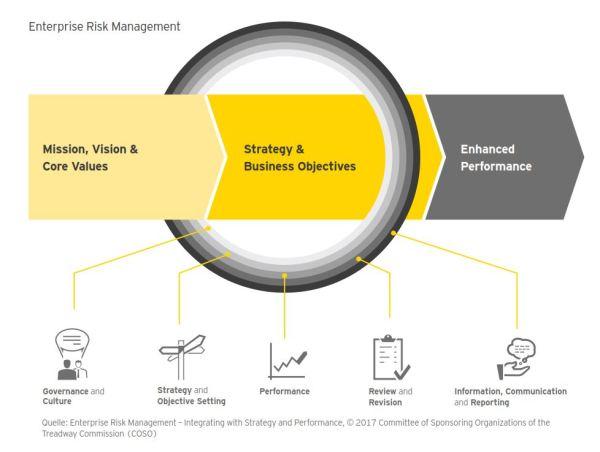 Abbildung 1: Dreistufiges Risikomanagement-Prozessmodell (COSO 2017)