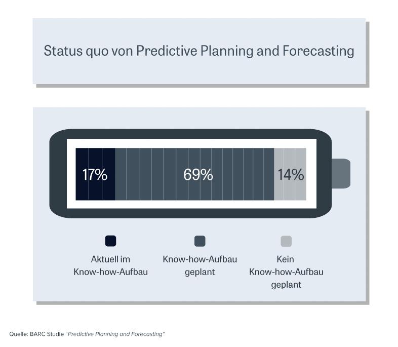 Abbildung 2: Status quo von Predictive Planning and Forecasting, © BARC