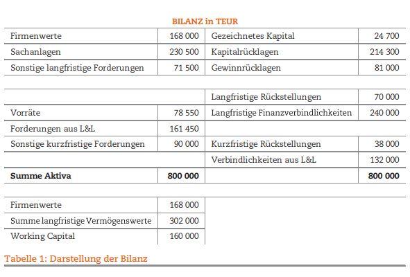 Tabelle 1: Darsetellung der Bilanz.