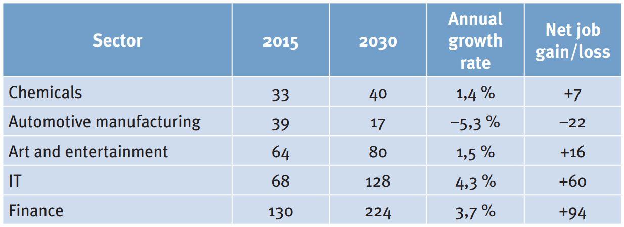 Tab 4: Szenar io 3 – Förderung digitaler Talente ohne verstärkte Clusterbildung Beschäftigung (in 1.000) für ausgewählte Sektoren der österreichischen Wirtschaft; Quelle: EY, Employment, 62 (Abb 31).