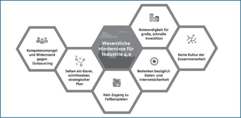 Abb 1: Die wesentlichen Hindernisse für Industrie 4.0.