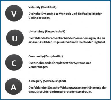 Abb 1: VUCA-Welt2.