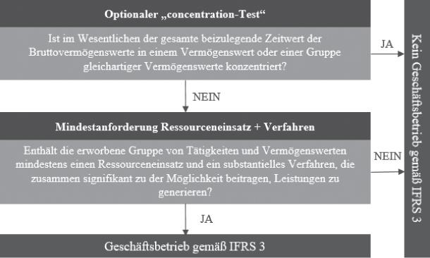Abb 1: Entscheidungsbaum zur Beurteilung, ob ein Geschäftsbetrieb gem IFRS 3 (revidiert 2018) vorliegt.