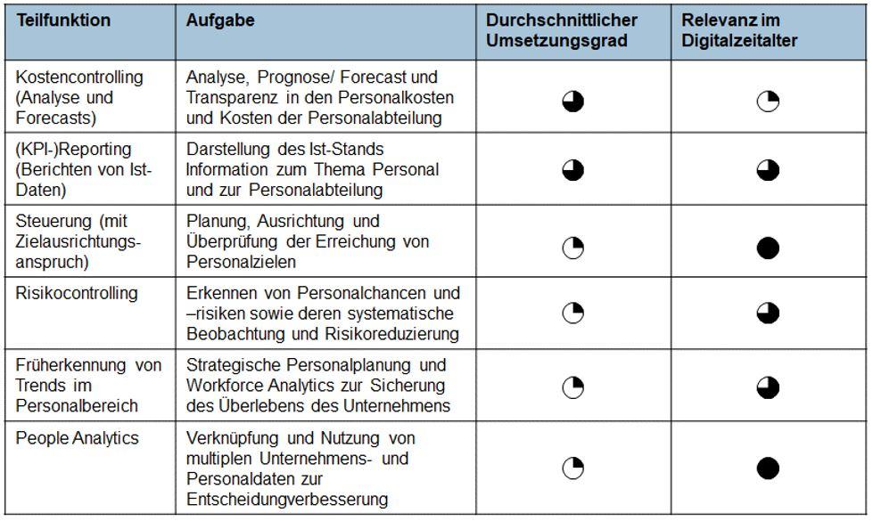 Abbildung 1: Teilfunktionen des Personalcontrollings.