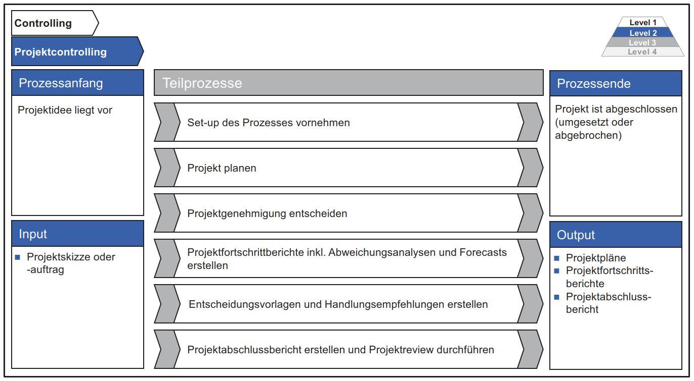 Abb. 17: Gestaltung des Hauptprozesses Projektcontrolling.