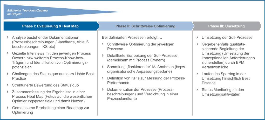 Abb 1: Die drei Phasen eines modernen BPM-Ansatzes.