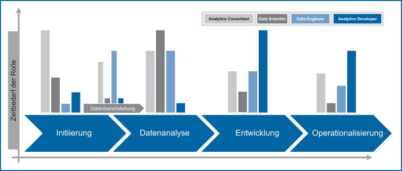 Abb 2: Zeitbedarf je Rolle im Analytics-Lebenszyklus.