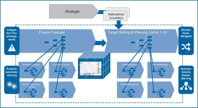 Abb 2: Integration der verschiedenen Teilpläne über Treibermodelle und ein einheitliches Datenmodell; Quelle: Eigene Darstellung.