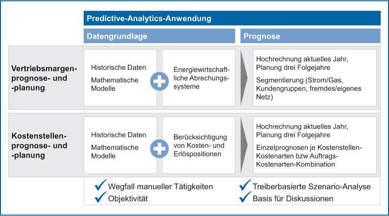 Abb 4: Nutzung von Predictive Analytics zur Automatisierung von Prognose und Planung bei der THÜGA AG; Quelle: Eigene Darstellung.