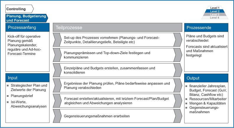 Abb 2: Gestaltung des Prozesses Planung, Budgetierung und Forecast 5.