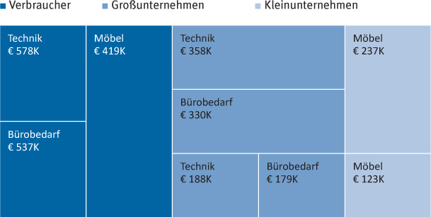 Abb 2: Tree-Map-Diagramm aus Tableau.