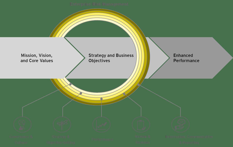 Abbildung 1: Dreistufiges Risikomanagement-Prozessmodell (COSO 2017).