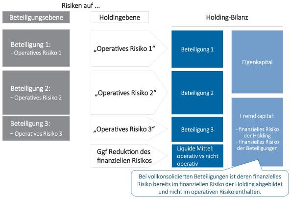 Abb 2: Berücksichtigung operativer und finanzieller Risiken vollkonsolidierter Beteiligungen.
