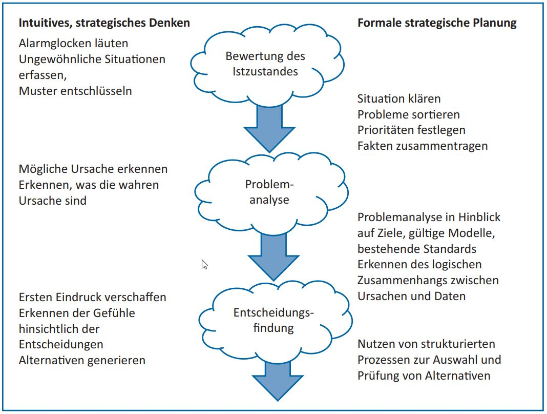 Abb 4: Zusammenspiel von strategischem Denken und strategischer Planung im Planungsprozess (in Anlehnung an Modell von Julia Sloan).