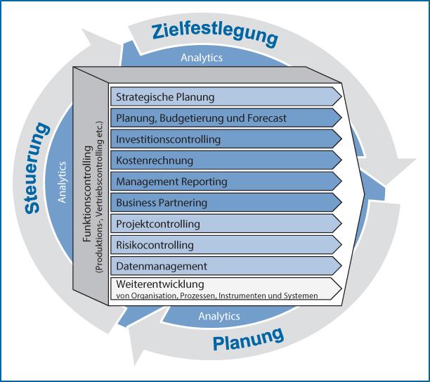 Abb 1: Das IGC-Controlling-Prozessmodell 2.0; Quelle: https://shop.haufe.de/prod/controlling-prozessmodell-20.