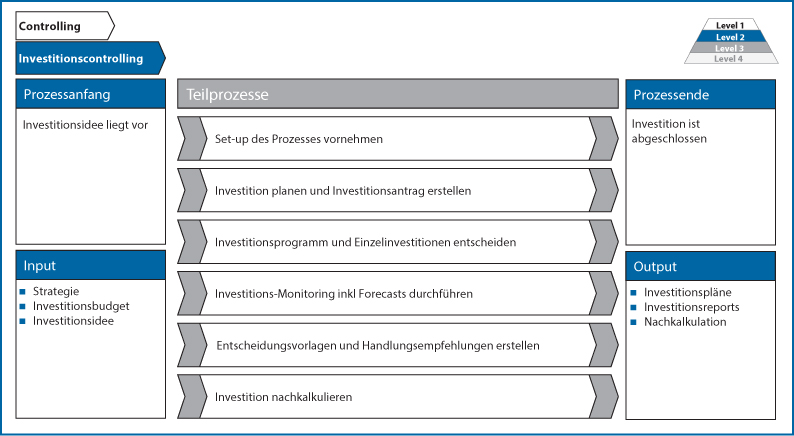 Abb 3: Teilprozesse im Investitionscontrolling (Quelle: IGC-Controlling-Prozessmodell 2.0).