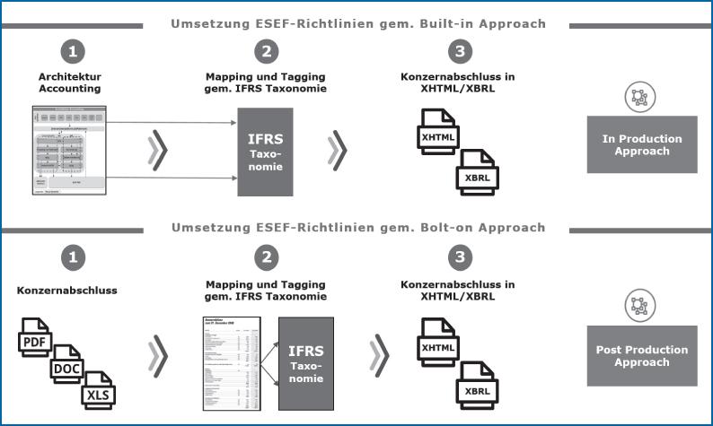 Abb 5: built-in vs bolt-on approach als Implementierungsmethoden für das ESEF-Reporting