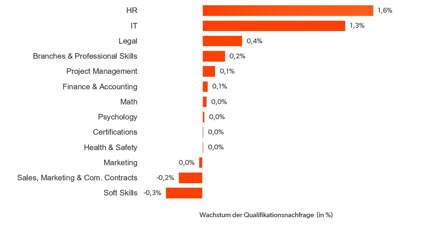 Abbildung 2: Wachstum der Qualifikationsnachfrage in verschiedenen Kompetenzzentren |Quelle: Eigene Berechnungen