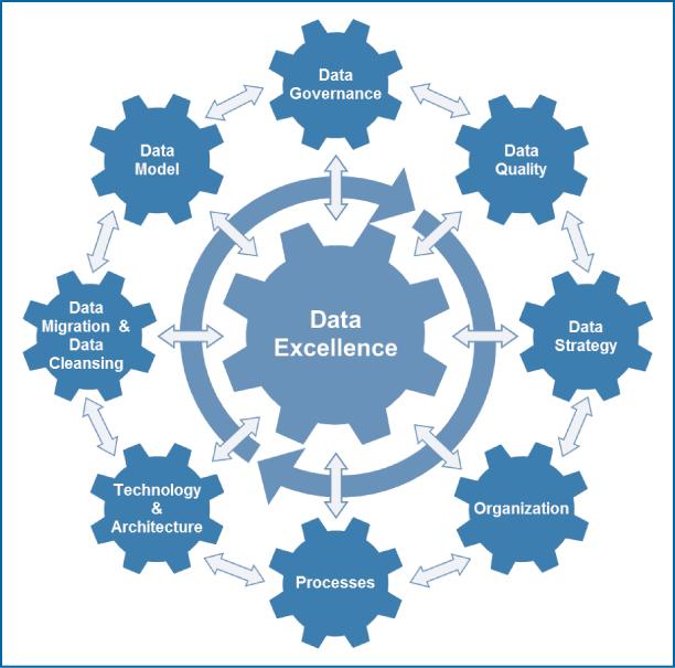Abb 1: Der Data-Excellence-Kreislauf