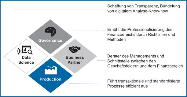 Abb 3: Neues Vier-Rollenmodell für den CFO-Bereich