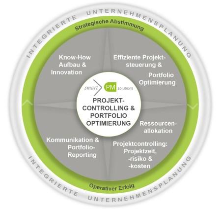 Abbildung 1: Projekt-Controlling & Portfolio-Optimierung – smartPM.solutions