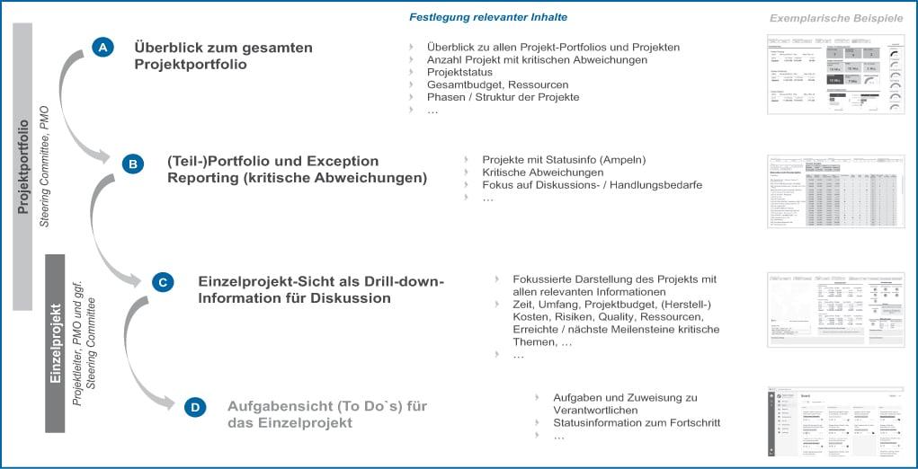 Abb 3: Ebenen für das Projekt-Reporting