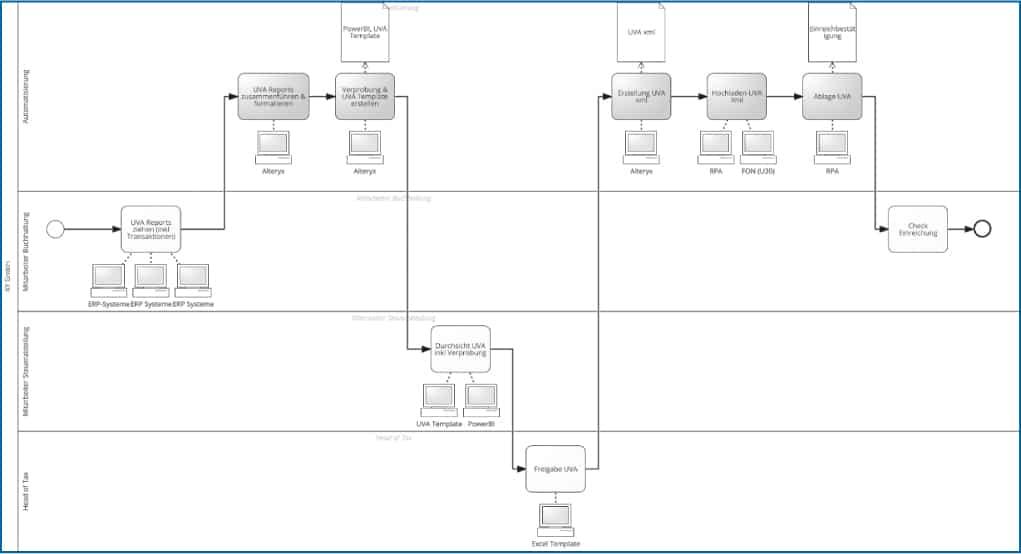 Abb 2: Automatisierung UVA-Prozess