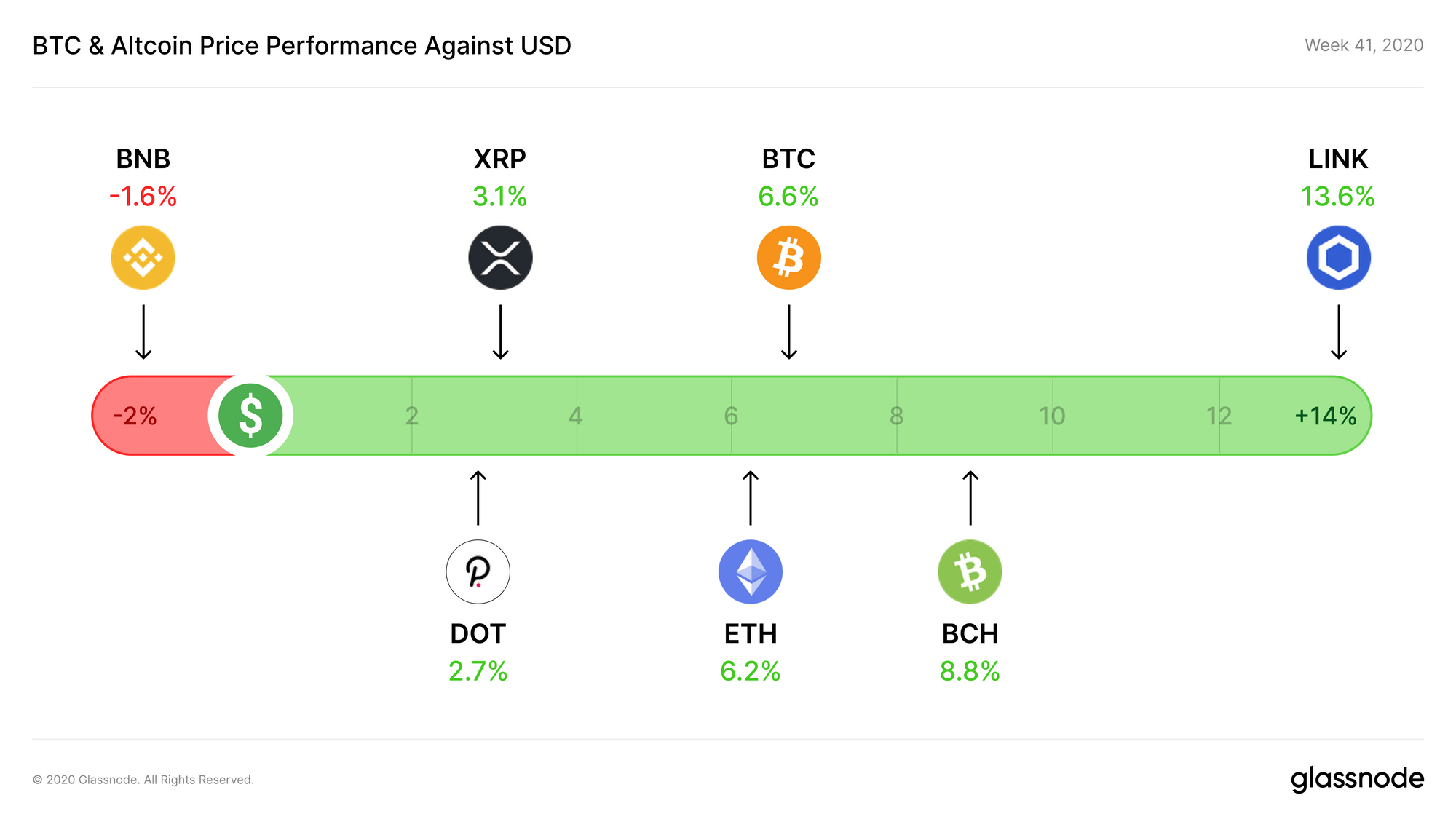 Week 41  Altcoin Performance USD