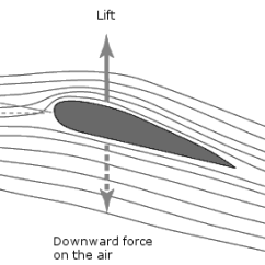 Law Of Conservation Mass Diagram 1999 Ford F150 Starter Solenoid Wiring How Aircraft Propellers Work | Engineering360
