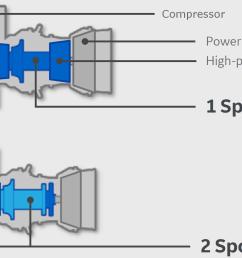 single spool engines have a single compressor turbine spool while dual [ 1569 x 956 Pixel ]