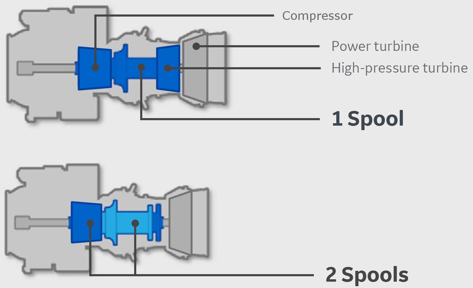 hight resolution of single spool engines have a single compressor turbine spool while dual