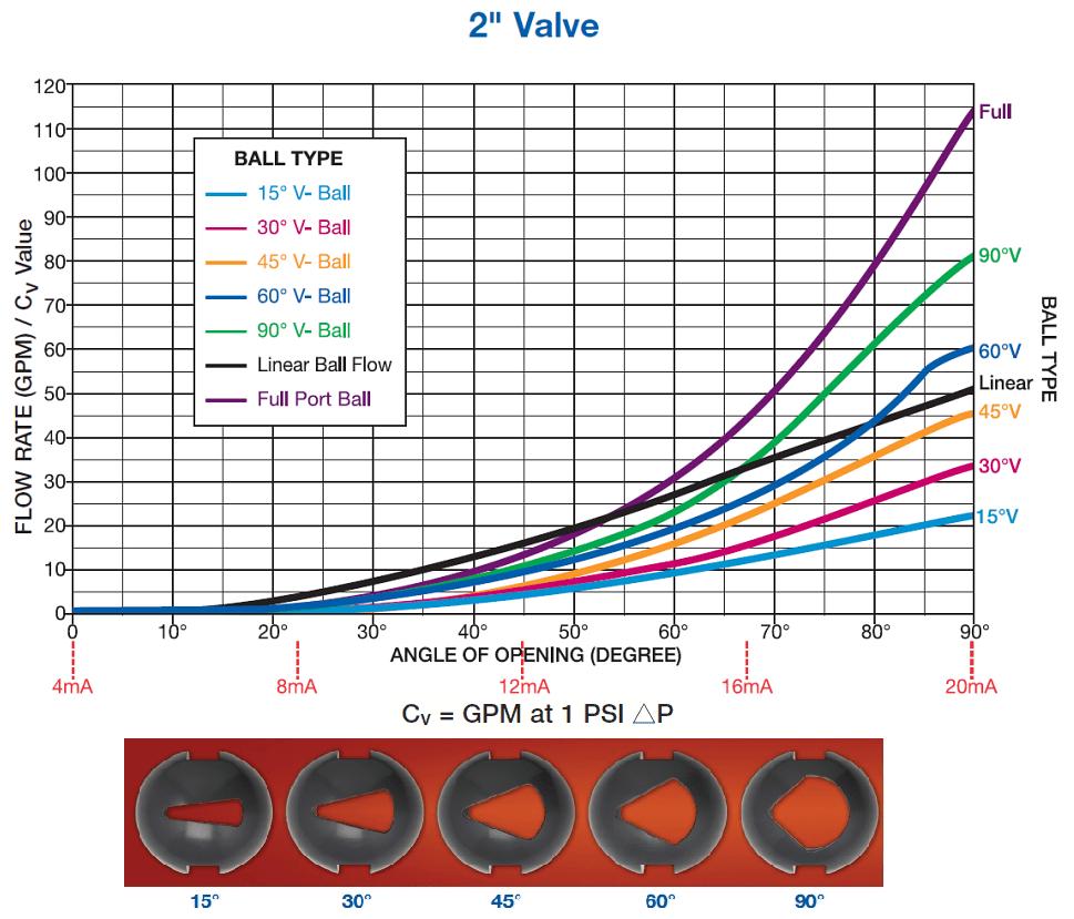 medium resolution of standard flow performance curves for valves having characteristized v port balls with
