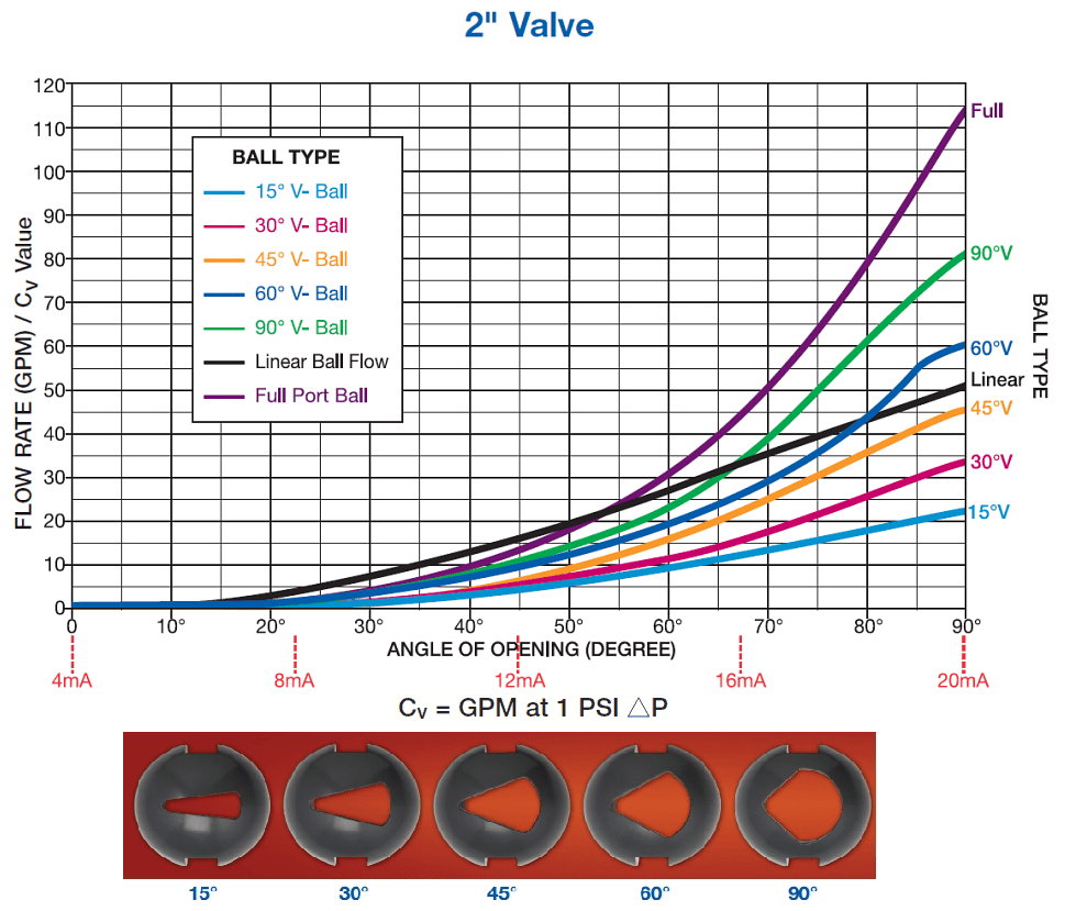 hight resolution of standard flow performance curves for valves having characteristized v port balls with