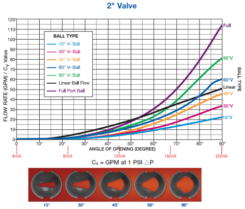small resolution of standard flow performance curves for valves having characteristized v port balls with