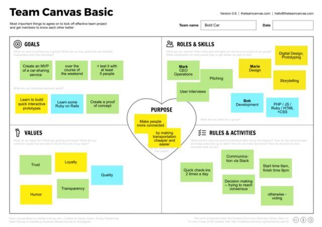 A imagem apresenta uma representação esquemática do Team Canvas Basic, utilizado para aprimoramento de Team Building.