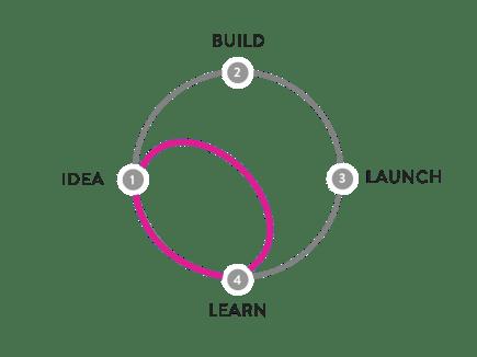 """O ciclo """"ideia e aprendizado"""", pulando as fases de """"desenvolvimento e lançamento"""" - Design Sprint encurtando tempo e esforço gasto. fonte: https://www.gv.com/sprint/"""