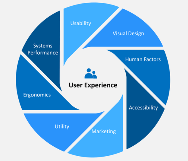 Cuadro User Experience