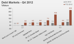 4Q12 Debt Markets