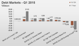 1Q15 Debt Markets