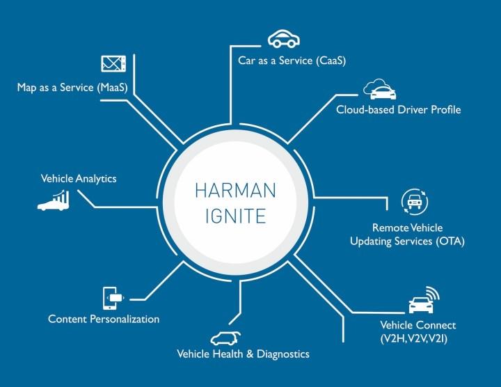 HARMAN Ignite Platform